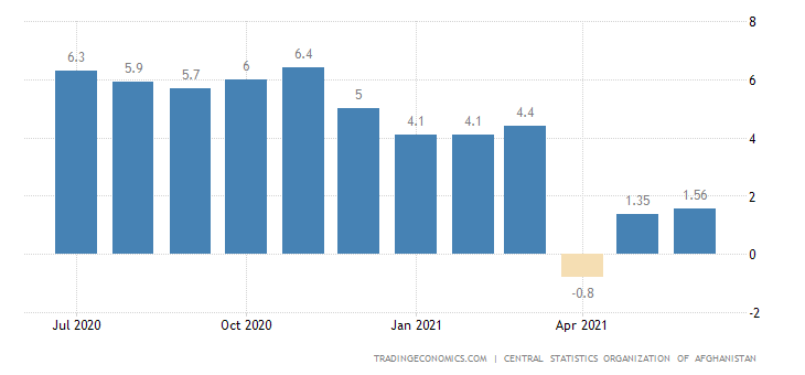 Afghanistan Inflation Rate