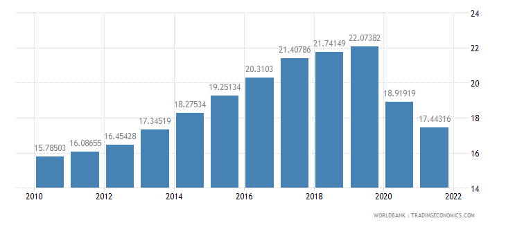afghanistan labor force female percent of total labor force wb data