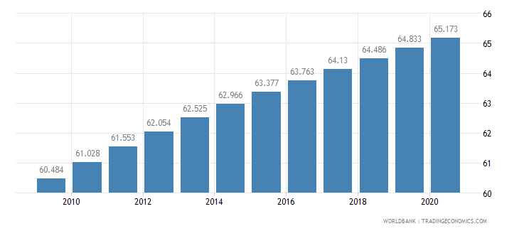 afghanistan life expectancy at birth total years wb data