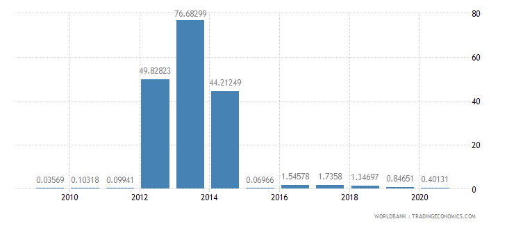 afghanistan merchandise imports by the reporting economy residual percent of total merchandise imports wb data