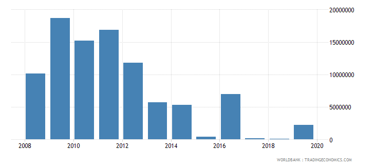 afghanistan net bilateral aid flows from dac donors belgium us dollar wb data