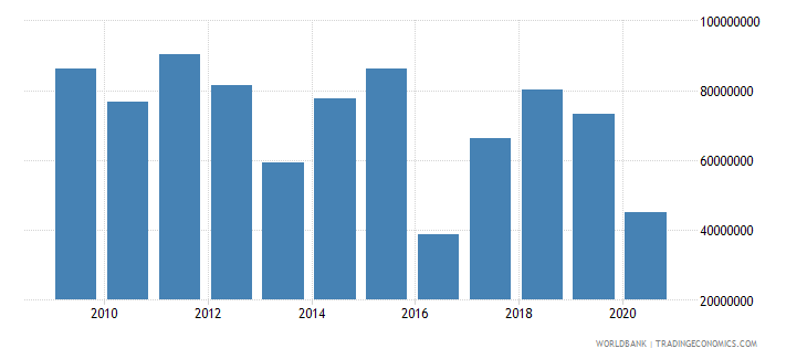 afghanistan net bilateral aid flows from dac donors denmark us dollar wb data