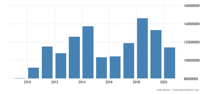 afghanistan net bilateral aid flows from dac donors sweden us dollar wb data