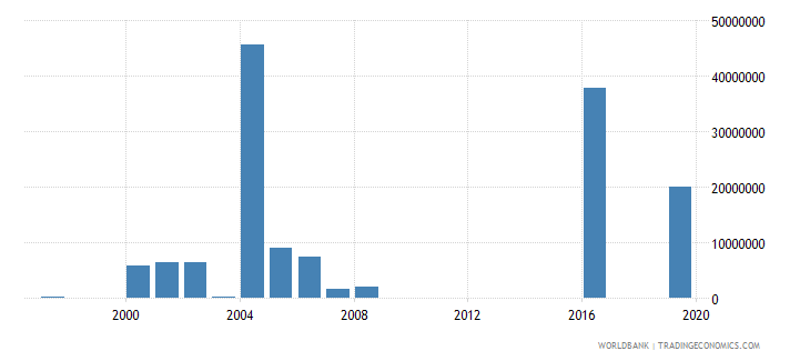 afghanistan net official flows from un agencies unhcr us dollar wb data