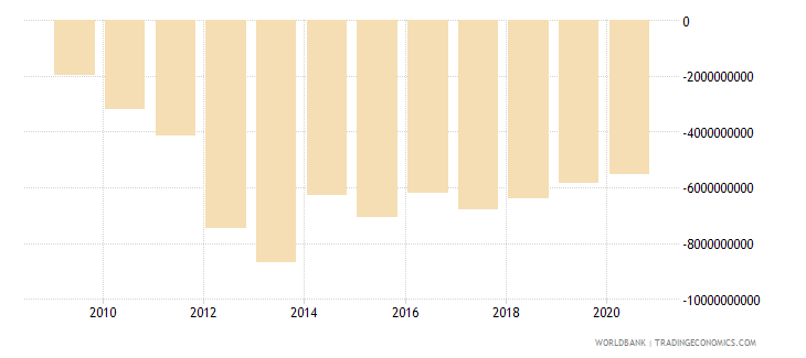 afghanistan net trade in goods and services bop us dollar wb data