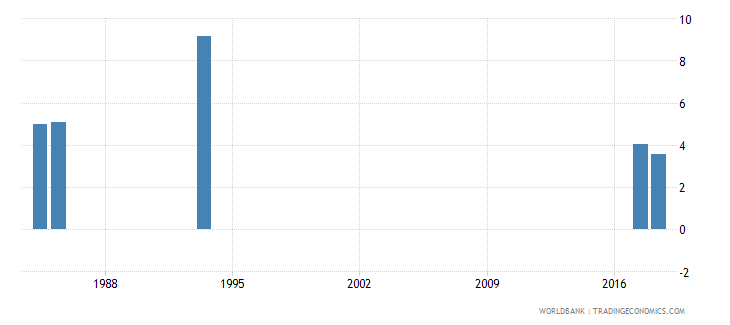 afghanistan percentage of repeaters in grade 2 of primary education female percent wb data