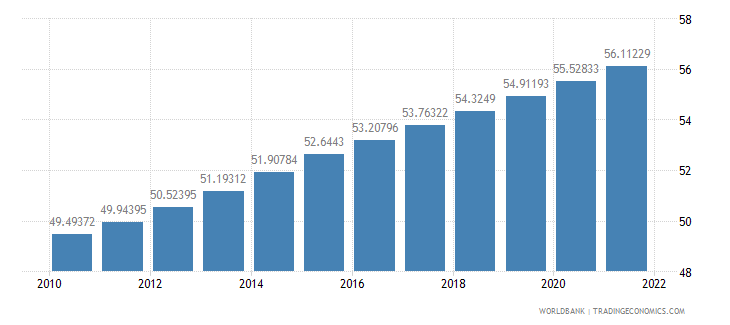afghanistan population ages 15 64 percent of total wb data