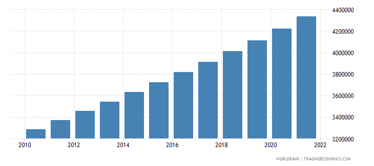 afghanistan population in largest city wb data