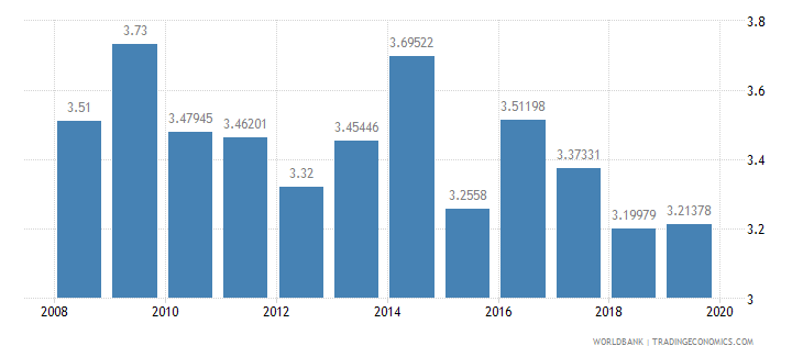 afghanistan public spending on education total percent of gdp wb data