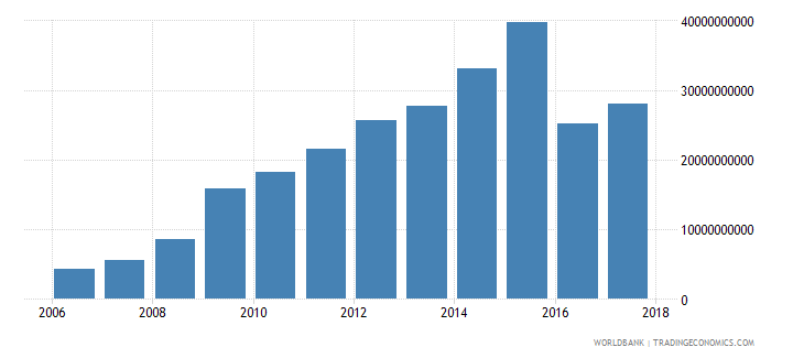 afghanistan taxes on income profits and capital gains current lcu wb data