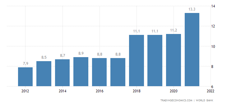 Afghanistan Unemployment Rate