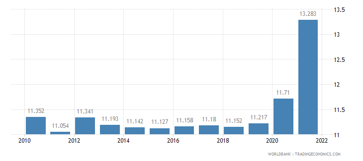 afghanistan unemployment total percent of total labor force wb data