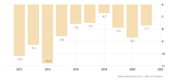 Albania Current Account to GDP