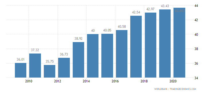 albania employment in services percent of total employment wb data