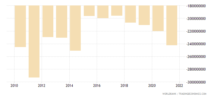 albania external balance on goods and services us dollar wb data