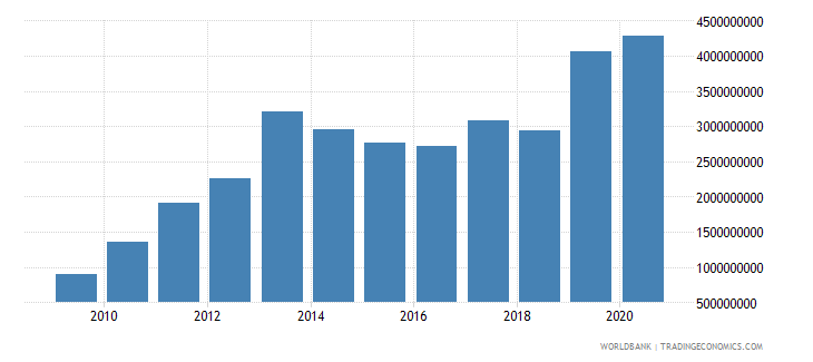albania external debt stocks private nonguaranteed png dod us dollar wb data