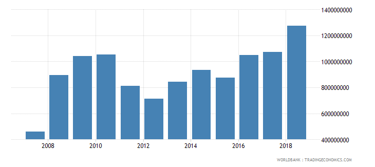 albania foreign direct investment net inflows in reporting economy drs us dollar wb data