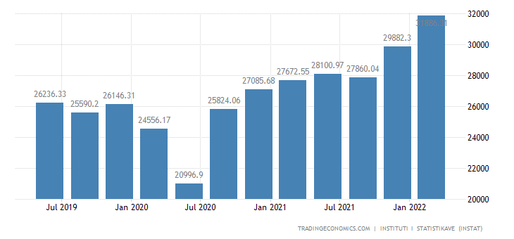 Albania GDP From Manufacturing