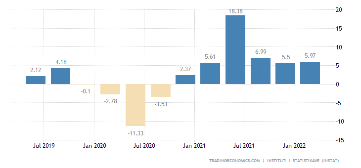 Albania GDP Annual Growth Rate