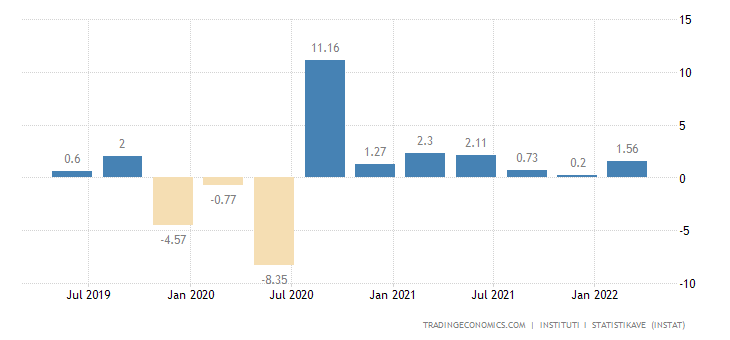 Albania GDP Growth Rate