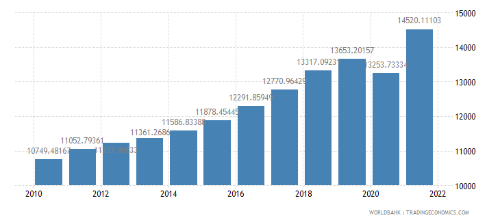 albania gdp per capita ppp constant 2005 international dollar wb data