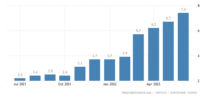 Albania Inflation Rate