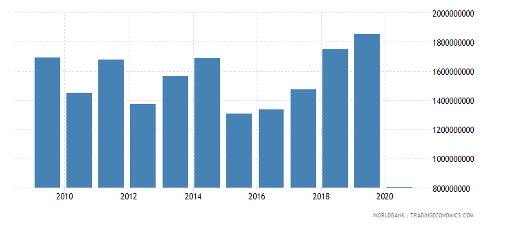 albania international tourism expenditures us dollar wb data