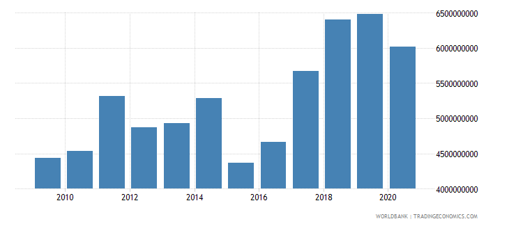albania merchandise imports by the reporting economy us dollar wb data