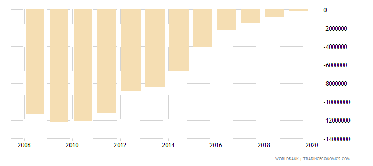 albania net financial flows imf nonconcessional nfl us dollar wb data