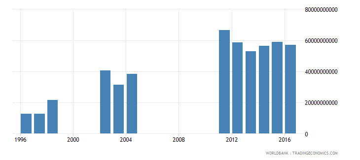 albania net investment in nonfinancial assets current lcu wb data