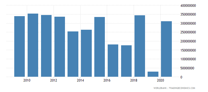 albania net official development assistance received constant 2007 us dollar wb data