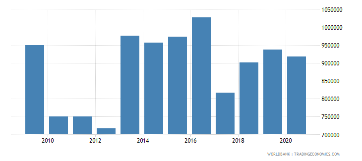 albania net official flows from un agencies unicef us dollar wb data