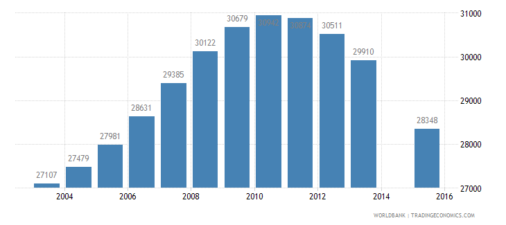 albania population age 21 female wb data