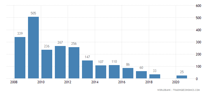 algeria battle related deaths number of people wb data