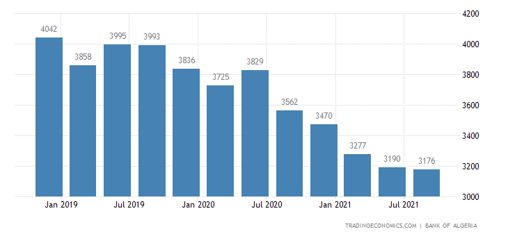 Algeria Total External Debt