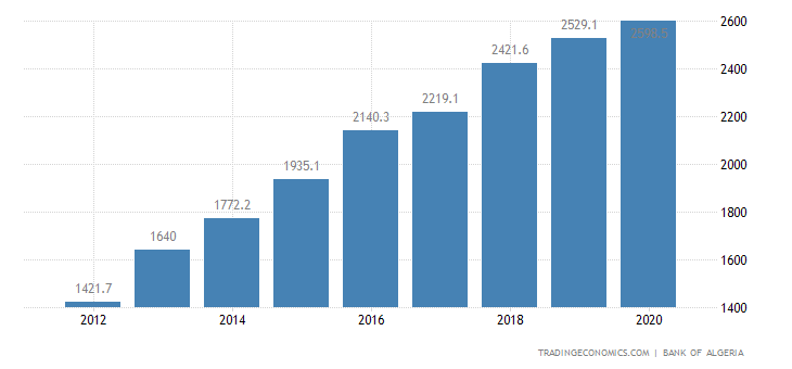 Algeria GDP From Agriculture