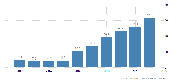 Algeria Government Debt to GDP