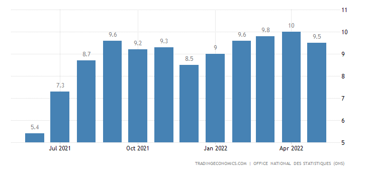 Algeria Inflation Rate