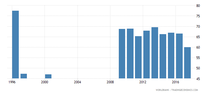 algeria labor force participation rate male percent of male population ages 15 national estimate wb data