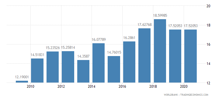 algeria merchandise exports to developing economies outside region percent of total merchandise exports wb data