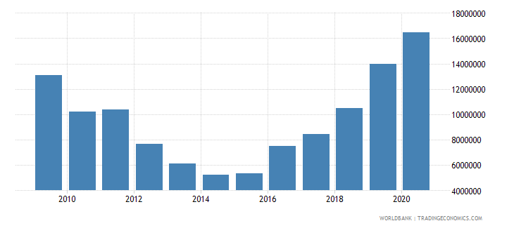 algeria net bilateral aid flows from dac donors germany us dollar wb data