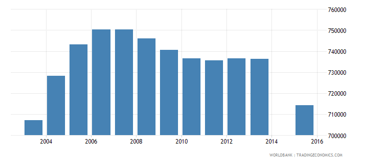 algeria population age 22 total wb data