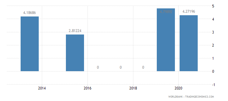 algeria present value of external debt percent of exports of goods services and income wb data