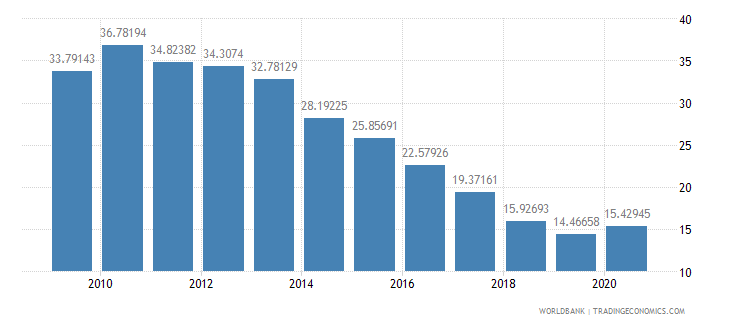 algeria total reserves in months of imports wb data