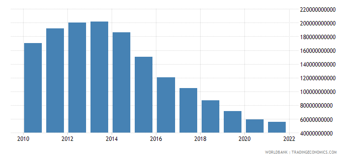 algeria total reserves includes gold us dollar wb data