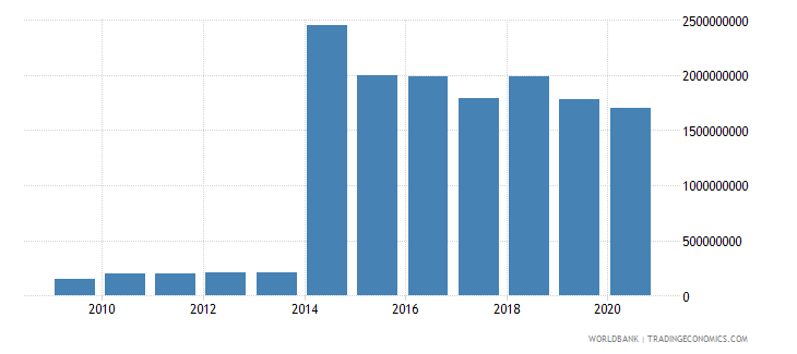 algeria workers remittances and compensation of employees received us dollar wb data