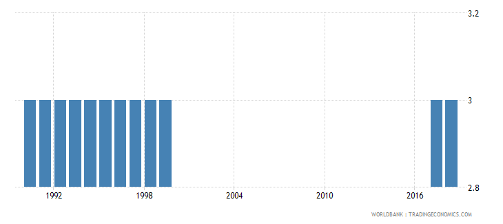 american samoa preprimary education duration years wb data