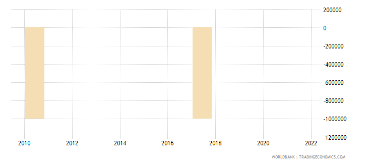 angola discrepancy in expenditure estimate of gdp current lcu wb data