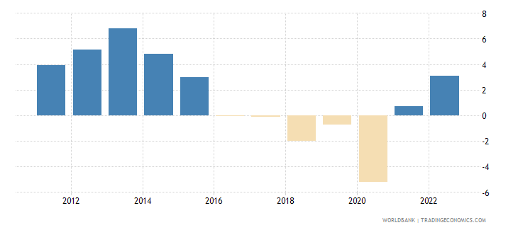 angola gdp growth constant 2010 usd wb data