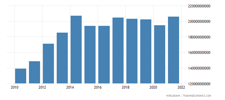 angola gni ppp us dollar wb data